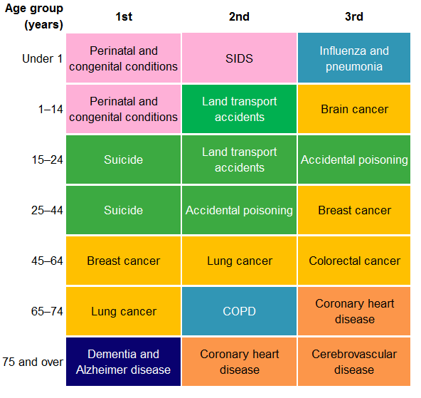 This tile chart shows the leading 3 causes for females by age-group in 2017. The top leading cause of death was perinatal and congenital conditions for those aged under 1 and 1–14, suicide for those aged 15–24 and 25–44, breast cancer for those aged 45–64, lung cancer for those aged 65–74 and dementia and Alzheimer disease for those aged 75 and over.