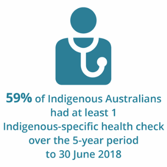 Text showing that 59%25 Indigenous Australians received at least one Indigenous-specific health check over the 5-year period to 30 June 2018.