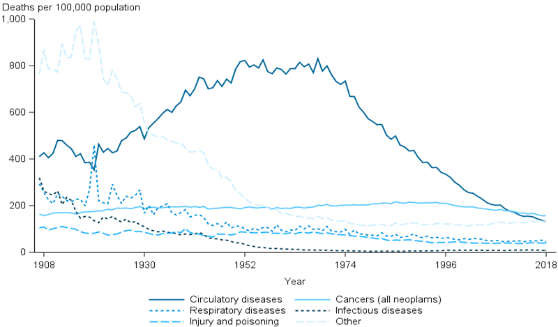 The line graph shows that the age-standardised death rates for deaths due to respiratory diseases, injury and poisoning, and infectious diseases decreased from 1907 to 2017. The age-standardised death rate for deaths due to circulatory diseases over the same period peaked in the 1960s before declining rapidly. The age-standardised death rate for cancers (all neoplasms) declined gently from 1907 to 2017.