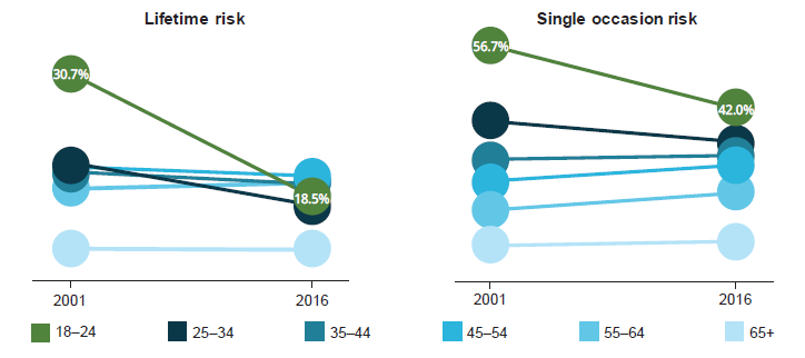 This figure presents two side-by-side line charts, one for lifetime risk and single occasion risk, for different age groups. Data are presented for the years 2001 and 2016.  Both graphs show a decline in risky drinking for those aged 18–24 and 25–34 between 2001 and 2016, but little change over time for the remaining age groups.