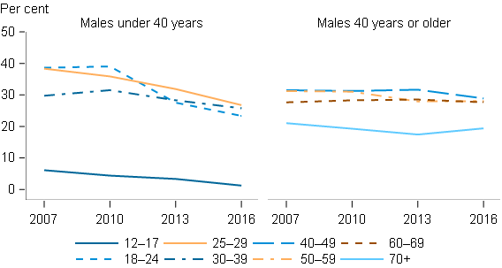 This figure presents 2 separate line graphs side-by-side, showing that the proportion of males under and over 40 that exceeded lifetime risk guidelines for drinking, by age group. The first line graph shows that for each age group of males under 40 years, the proportion exceeding these guidelines has decreased over time. The second line graph shows that the in each group of males aged 40 years or over, there was no improvement over time in the proportion exceeding the lifetime risk guidelines.