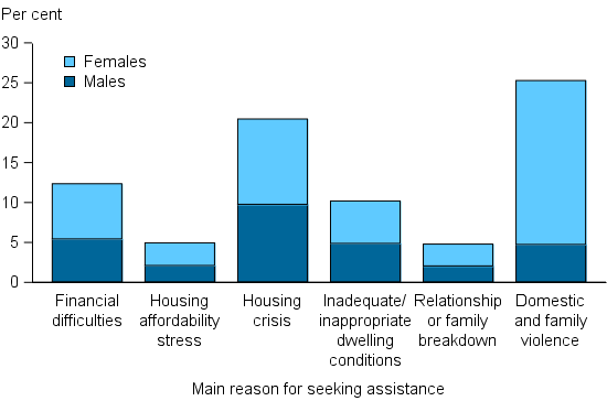 Figure CLIENTS.10 Clients, by main reason for seeking assistance (top 6), 2014–15. A client indicates one main reason for seeking assistance and these data are reported in a stacked column graph showing the proportions of male and female clients. The highest proportion of clients reported domestic and family violence (25%25) with females 4 times more likely than males to report this as the main reason. Housing crisis was the next most common at 21%25 and similar proportions of males and females indicated this.