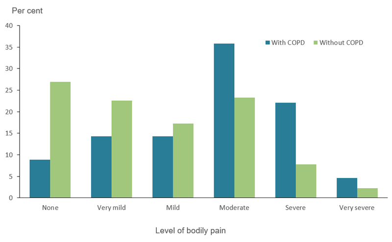 The bar chart shows pain experienced by people aged 45 and over with and without COPD in 2017–18. People with COPD in this age group were more likely to experience moderate (36%25 and 23%25, respectively) and severe (22%25 and 7.8%25, respectively) bodily pain compared with those without COPD.
