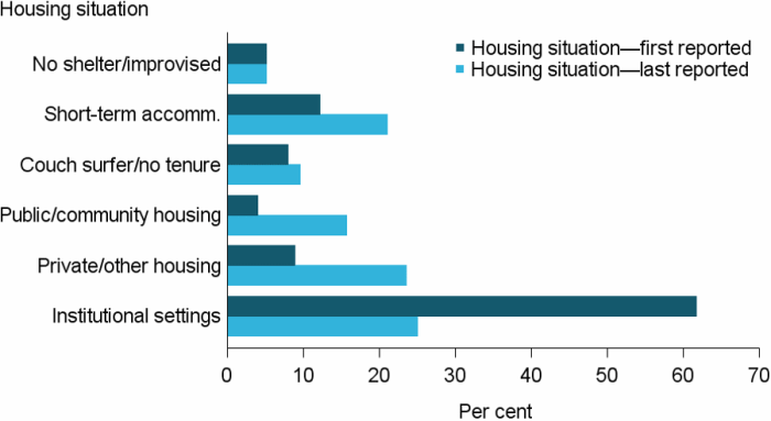 Figure LCARE.2: Clients leaving care, by housing situation at beginning and end of support, 2016–17. The grouped horizontal bar graph shows the proportion of clients in each of the 6 housing situations at the start and end of support. At the start of support the majority of clients (62%25) were living in institutional settings. At the end of support this had dropped by over half (25%25). The largest increase in independent housing options was in private or other housing, up 15 percentage points from 9%25 at the start of support. Public or community housing was also a common housing outcome following support; up 12 percentage points from 4%25 at the start of support.