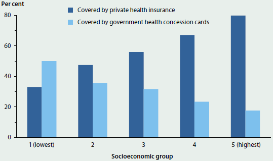 Column graph showing the proportion of different socioeconomic groups that were covered with private health insurance or with government health concession cards in 2011-12. The lowest socioeconomic group had the highest rate of coverage by government health concession cards (around 50%25). All other groups had higher rates of private health insurance coverage.