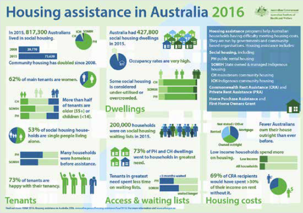 Infographic about housing assistance in Australia 2016.