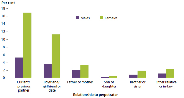 Bar chart showing the proportion of the population that had experienced violence since the age of 15, by relationship to the perpetrator and by sex, in 2012. The relationships shown are: current/previous partner (around 5%25 of males and around 17%25 of females), boyfriend/girlfriend or date (around 3%25 of males and around 11%25 of females), father or mother (around 2%25 of males and around 3%25 of females), son or daughter (less than 1%25 of both sexes), brother or sister (around 1%25 of males and around 2%25 of females), and other relative or-inlaw (around 1%25 of males and around 2%25 of females).