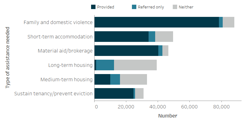 The stacked horizontal bar graph shows the most needed service was assistance for family and domestic violence (needed by 88,100 clients with 89%25 receiving this assistance). Two other most needed services for this client group included short-term or emergency accommodation (49,500 clients needed service with 69%25 receiving it) and material aid/brokerage (46,600 needed service with 87%25 receiving it).