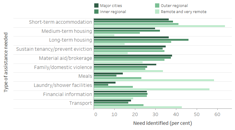 Figure REG.1: Clients by most needed services, by remoteness area, 2018–19. The horizontal bar graph shows clients in outer regional, and remote and very remote areas were more likely to require assistance for short-term or emergency accommodation, but less likely to need medium-term or transitional housing than clients in Major cities and Inner regional areas. For general services, those in outer regional, and remote and very remote areas were more likely to require assistance for transport, laundry and shower facilities and meals.