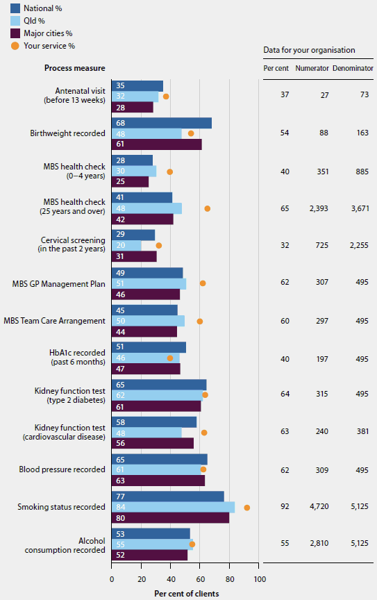 Bar chart giving examples of nKPI organisation-level and comparison data. The bar chart compares percentages of clients who participated in different process measures across jurisdictions, and gives data for 'your organisation'.