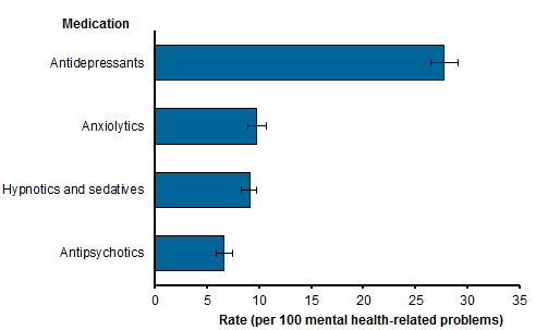 Horizontal bar chart, including 95%25 confidence intervals, showing the rates of the most common medications prescribed, recommended or supplied by GPs during mental health-related encounters. Antidepressants were the most commonly prescribed, recommended or supplied medication (27.8 per 100 mental health-related problems), followed by anxiolytics (9.8), hypnotics and sedatives (9.1), and antipsychotics (6.6). Refer to table GP.5.