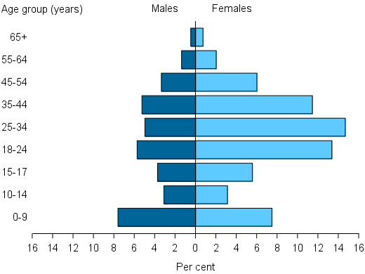 Figure UNMET.1: Proportion of unassisted requests, by sex and age group, 2014–15. The population pyramid shows that in age groups above 18 years' the proportions of unassisted requests by females were more than double those by males. The largest proportions of unassisted requests were by females aged either 25–34 or 18–24, each making up over 14%25 of all unassisted requests. For those 14 and under, there were similar proportions of males and females.