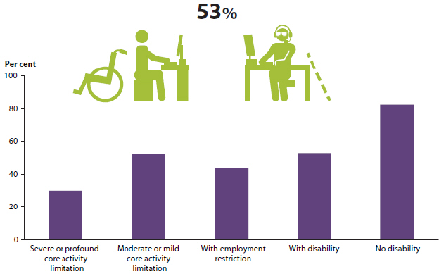 Graphic indicating that the labour force participation rate of people with disability was 53%25 in 2012. Also, Bar chart showing the labour force participation rate of people aged 15-64, by disability status, in 2012. The disability statuses shown are: severe or profound core activity limitation (around 30%25), moderate or mild core activity limitation (around 50%25), with employment restriction (around 45%25), with disability (around 50%25), and no disability (around 80%25).