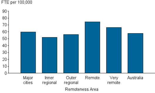Vertical bar chart showing; FTE per 100,000 (0 to 90) on the y axis; remoteness area (major cities; inner regional; outer regional; remote; very remote; Australia) on the x axis.