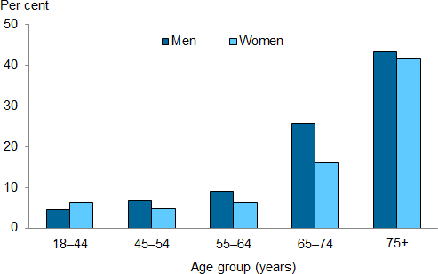 The vertical bar chart shows that the prevalence of biomedical signs of CKD increased rapidly with age in 2011–12. Men aged 75 and over had higher rates than those aged 65–74 (43%25 compared to 26%25), while for women the rate in those aged 75 and over was 2.6 times as high as those aged 65–74 (42%25 compared to 16%25).