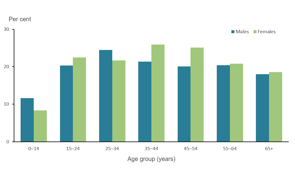 The bar chart shows the prevalence of allergic rhinitis by different age groups in 2017─18. Children aged 0–14 years were less likely to have allergic rhinitis (12%25 for boys and 8%25 for girls respectively) compared with all other age groups.