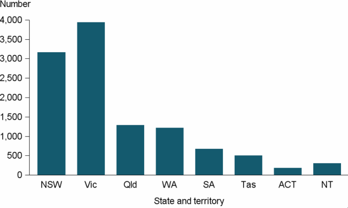 Figure DIS.3: Clients with severe or profound core activity limitation, by state and territory, 2016–17. The vertical bar graph shows that Victoria, with nearly 4,000 clients with severe or profound disability, had more than all other jurisdictions. New South Wales was second with about 3,200 clients with severe or profound disability, followed by Queensland, Western Australia and South Australia.
