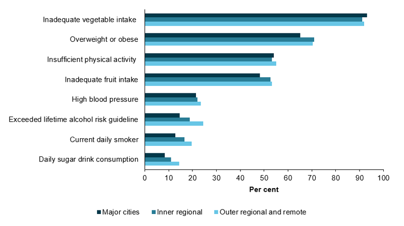 This horizontal bar chart shows the prevalence of health risk factors from highest to lowest including, inadequate vegetable intake, overweight or obese, insufficient physical activity, inadequate fruit intake, high blood pressure, exceeding lifetime alcohol risk guideline, current daily smoking and daily sugar drink consumption. For nearly all risk factors, the prevalence was higher in Inner regional and Outer regional and remote areas compared with Major cities. Some risk factors were the exception. These were vegetable intake, insufficient physical activity and high blood pressure which were similar across all remoteness areas.