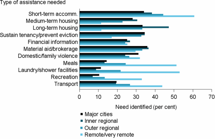 Figure REG.2: Clients, by most needed services, by remoteness area, 2016–17. The horizontal bar graph shows clients in outer regional, and remote and very remote areas were more likely to require assistance for short-term or emergency accommodation, but less likely to need medium-term or transitional housing than clients in Major cities and Inner regional areas. For general services, those in outer regional, and remote and very remote areas were more likely to require assistance for transport, recreation, meals, and laundry and shower facilities.