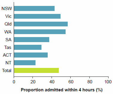 This is a horizontal bar chart showing variation between jurisdictions in the percentage of presentations with a length of stay of 4 hours or less in the emergency department, for patients subsequently admitted to hospital from the emergency department. The data for this figure are available Chapter 4 of Emergency department care 2014-15: Australian hospital statistics.