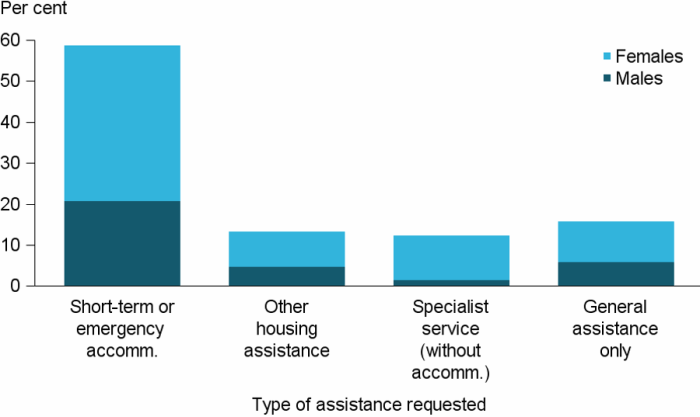 Figure UNASSISTED.2: Services requested as proportion of daily unassisted requests, by sex, 2016–17. The stacked vertical bar graph shows that by far the most common unassisted service request was for short-term or emergency accommodation, making up 59%25 of all unassisted requests. Over three-fifths (64%25) were from females. Other main unassisted requests included specialist service (without accommodation), other housing assistance, and general assistance only.