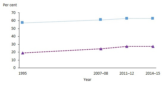 This is a line graph showing the change in the proportion of people who were overweight or obese, and obese only, from 1995 to 2014–15. There is a steady increase for both groups over the period, the percentage of overweight or obese people increasing from 57%25 in 1995 to 63%25 in 2014–15 and the percentage of obese people increasing from 19%25 in 1995 to 28%25 in 2014–15.