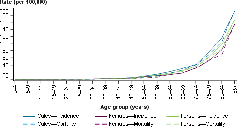 This line chart presents the estimated age-specific incidence (solid line) and mortality (dashed line) rates of cancer name for males (blue), females (purple) and persons (green) in 2017. The age-specific incidence and mortality rates are shown on the primary (left) y-axis, with 5-year age groups from ages 0–4 to 85+ shown on the x-axis.