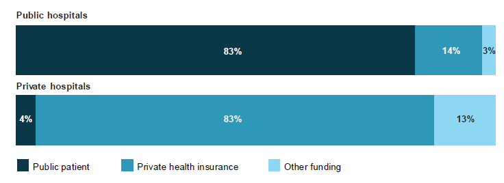 This figure consists of two stacked horizontal bar charts that compare the funding source of hospitalisations in 2015–16 between public and private hospitals. The top chart (for public hospitals) shows that 83%25 of patients were publicly funded, 14%25 used private health insurance to at least partially fund their hospital stay and 3%25 were funded through other sources. The bottom chart (for private hospitals) shows that 4%25 were publicly funded patients, 84%25 used private health insurance as a source of funding and 13%25 were funded through other sources.