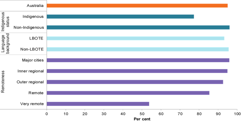 This bar chart compares the proportion of Year 5 students achieving at or above the national minimum standard for reading, by Indigenous status, language background and remoteness area.