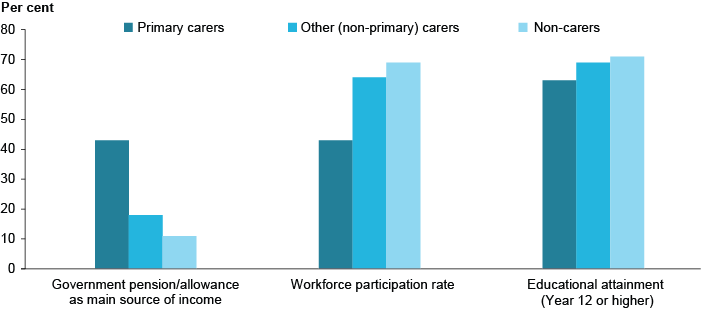 Column graph showing income, employment, and education levels for primary carers, other carers, and non-carers. Around 45%25 of primary carers receive the government pension/allowance as their main source of income, compared to around 10%25 of non-carers. Around 45%25 of primary carers participate in the workforce, compared to around 70%25 of non-carers. Around 65%25 of primary carers have achieved an educational level of year 12 or higher, compared to around 70%25 of non-carers. For all these categories, other (non-primary) carers are proportionally inbetween primary carers and non-carers.