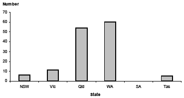 Vertical bar chart showing number on y-axis and state on x-axis.
