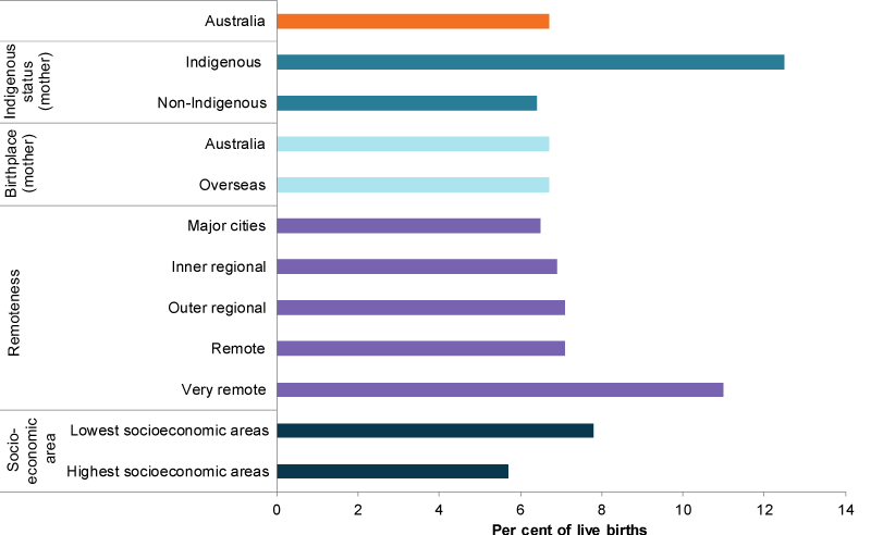 This bar chart shows the percentage of low birthweight babies in different population groups. The groups include Indigenous status and birthplace of the mother, remoteness area and socioeconomic area.