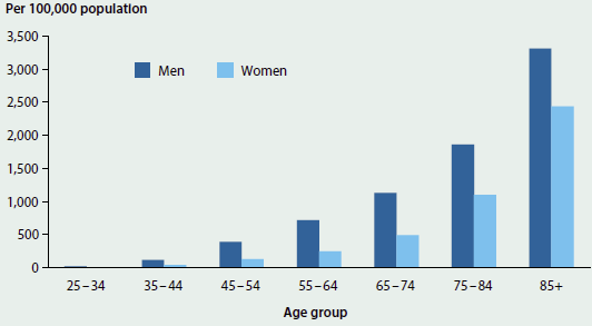 Column graph showing rates of heart attacks among people aged 25 years and over in 2013. Rates increase with age is higher for men than for women.