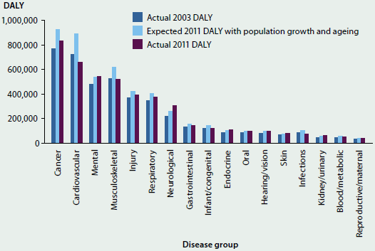 Column graph showing the expected 2011 DALY with population growth and ageing, the actual 2003 DALY, and the actual 2011 DALY. In most cases the expected 2011 DALY was higher than the actual DALY for 2003 and 2011. The biggest expected and actual DALY across both years was cancer. The expected 2011 DALY was around 900000, the actual 2011 DALY was around 800000 and the actual 2003 DALY was just less than 800000.