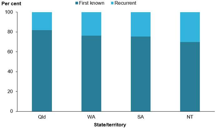 Four vertical stacked bar chart of Queensland, Western Australia, South Australia and Northern Territory. They show the distribution of first known and recurrent ARF diagnoses, as a proportion of the total, annually for 2013–2017. For all states and territories, there was a higher proportion of first known ARF diagnoses. More information is located in the data tables, ARF Table 9.