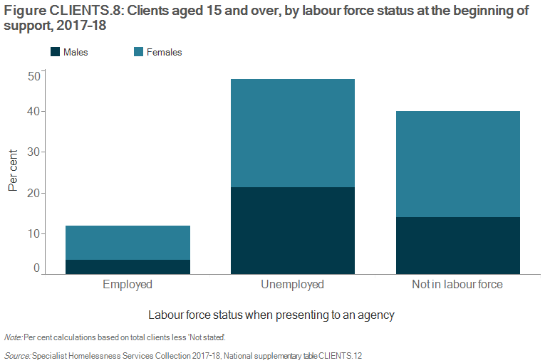 Figure CLIENTS.8 Clients aged 15 and over, by labour force status at the beginning of support, 2017–18. The stacked vertical bar graph shows the proportion of male and female clients who were employed, unemployed or not in the labour force at the beginning of their support. Of those clients employed, there was a higher proportion of females employed either full-time or part-time. There was also a higher proportion of female clients not in the labour force. The greatest proportion of clients were unemployed.