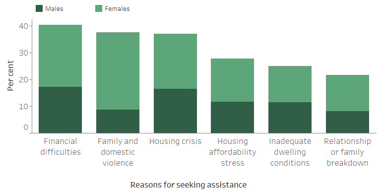 Figure CLIENTS.8 Clients by all reasons for seeking assistance (top 6), 2018–19. The stacked vertical bar graph shows the most common reasons for seeking assistance for male and female clients. Financial difficulties was the most common reason for seeking assistance (41%25), followed by family and domestic violence (38%25). Housing crisis and housing affordability stress were the two other most common reasons.