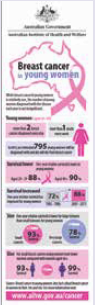 Infographic about breast cancer in young women.
