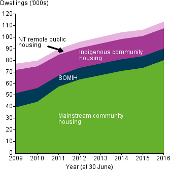Stacked area chart shows the increase in the number of social housing dwellings from 2009 to 2016 is mostly due to growth in mainstream community housing.