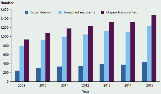 Column graph showing the trending increase in the number of national deceased organ donations and transplants from 2009 to 2015.