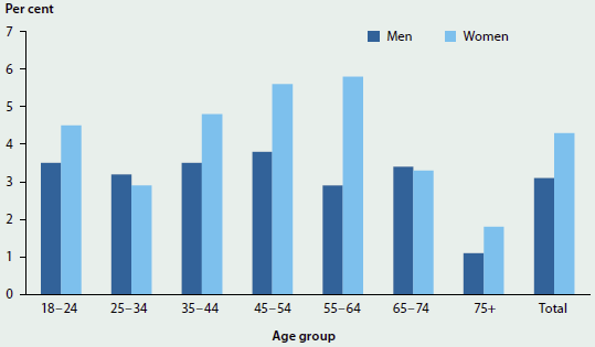 Column graph showing the proportion of men and women per age group with very high levels of psychological distress in 2014-15. The largest group was women aged 55-64 (nearly 6%25).