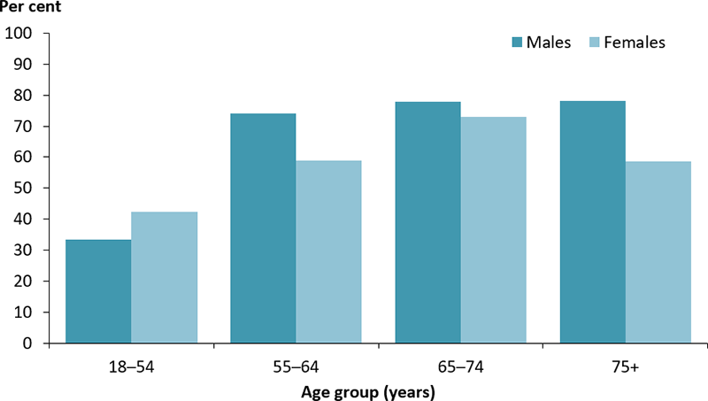 The vertical bar chart shows the prevalence of cardiovascular disease among adults with diabetes, by age group and sex. The proportion increased with age, peaking in females aged 65–74 years (73%25) and males aged 65 years and older (78%25).