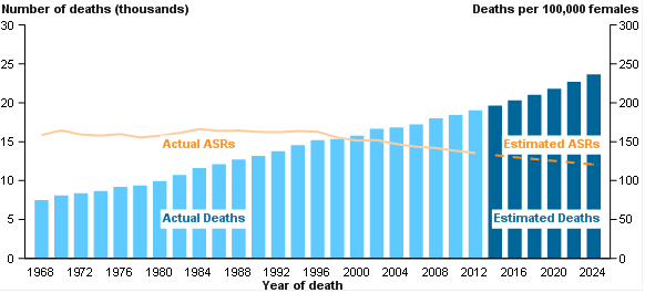 Cancer projections - deaths - females - 2014 to 2025