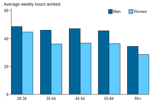 Vertical bar chart showing for men, women;  average weekly hours worked (0 to 60)  on the y axis; age (20-34 to 65plus) on the x axis.