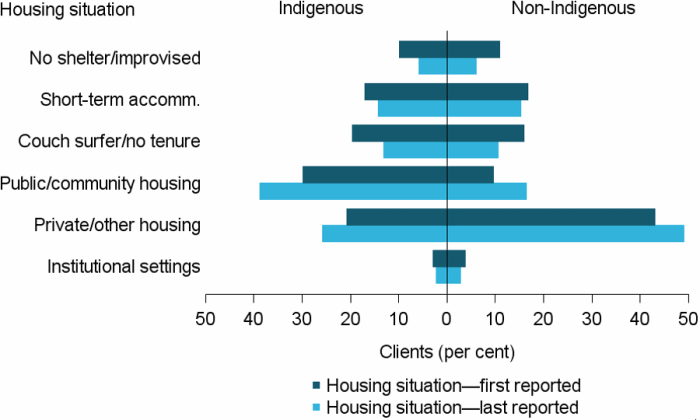 Figure INDIGENOUS.4: Clients by Indigenous status and by housing situation at beginning and end of support, 2016–17. The horizontal bar graph shows the different living arrangements of Indigenous and non-Indigenous clients. Indigenous clients were much more likely to be living in public or community housing. The figure increased from 30%25 at first reported, to 39%25 at last reported. By contrast, non-Indigenous clients were much more likely to live in private or other housing (49%25 at the end of support, up from 43%25).