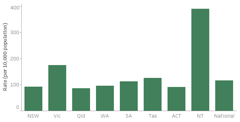 Figure CLIENTS.3 Clients per 10,000 population, by state and territory, 2018–19. The bar graph shows the wide range of specialist homelessness client rates among jurisdictions. The Northern Territory had the highest rate at 390 clients per 10,000 population and Queensland had the lowest rate at 86 per 10,000. The national rate of was 116 clients per 10,000 population