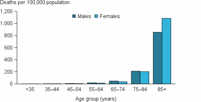 The vertical bar chart shows that stroke mortality rates increased rapidly from age 75 years for both males and females, with rates in the 85 and over age group 4 times as high for males and 5 times as high for females aged 75–84 years.