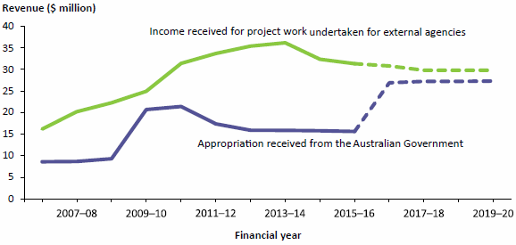 Figure 1 compares the income received by the AIHW for project work undertaken for external agencies and as appropriation from the Australian Government for each of 10 years to 2015–16. In 2015–16, income received for project work undertaken for external agencies fell of the second year in a row, within the 10-year period. Appropriation income rose each year up to 2010–11 and has fallen each year since then. Projected income for 2016–17 to 2019–20 are also compared. In 2016–17, appropriation income is expected to increase markedly. Data are available in Table A8.1.