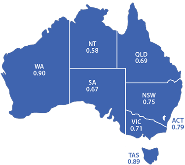 Map of Australia showing no of SAB cases: NSW 0.71, VIC 0.71, QLD 0.69, WA 0.90, SA 0.67, TAS 0.89; ACT 0.79, NT 0.58