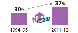 Bar chart showing the proportion of households with a mortgage has increased from 30%25 to 37%25 from 1994-95 to 2011-12.